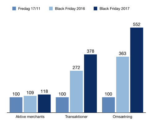 black-friday-2017-growth